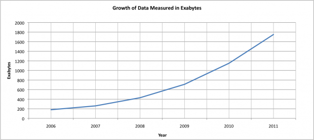 exabyteslinear